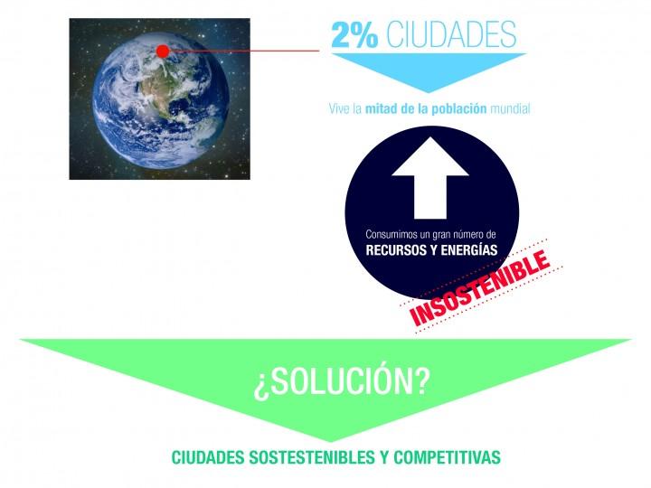 Ciudades sostenibles y competitivas : esquema