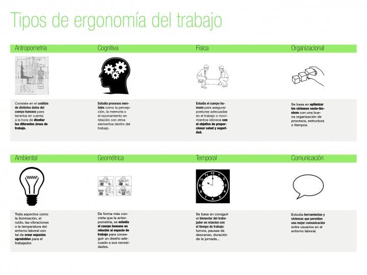 Qué es la ergonomía en el trabajo : info OFIPRIX