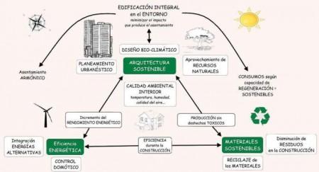 Construcción sostenible y calidad de vida