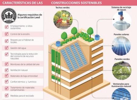 Características de la construcción sostenible