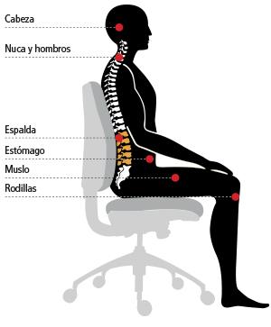 Ergonomía en el trabajo de oficina: postura correcta