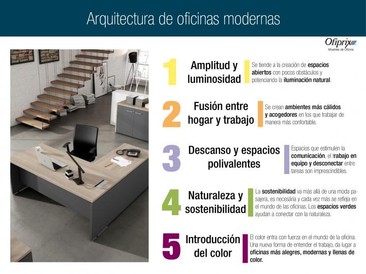 Arquitectura de oficinas modernas : 5 tendencias con Ofiprix