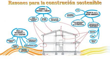 Razones para la construcción sostenible