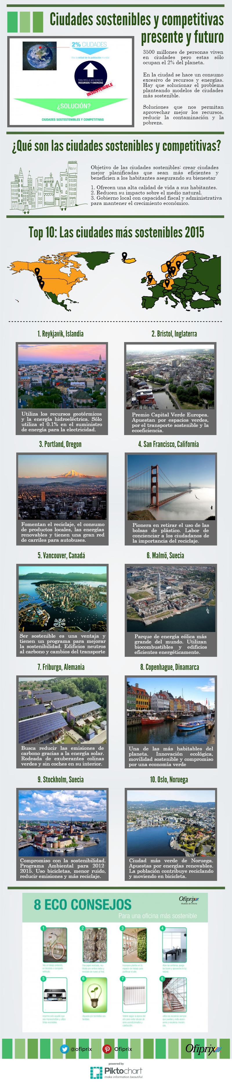 Ciudades sostenibles y competitivas: infografia