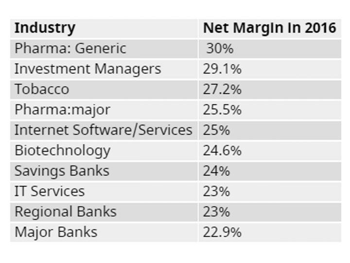 los negocios más rentables del mundo tabla