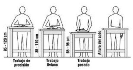 ergonomía en el puesto de trabajo de pie postura