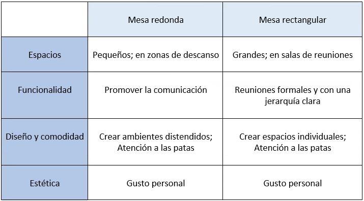 tabla de elegir mesas de oficina